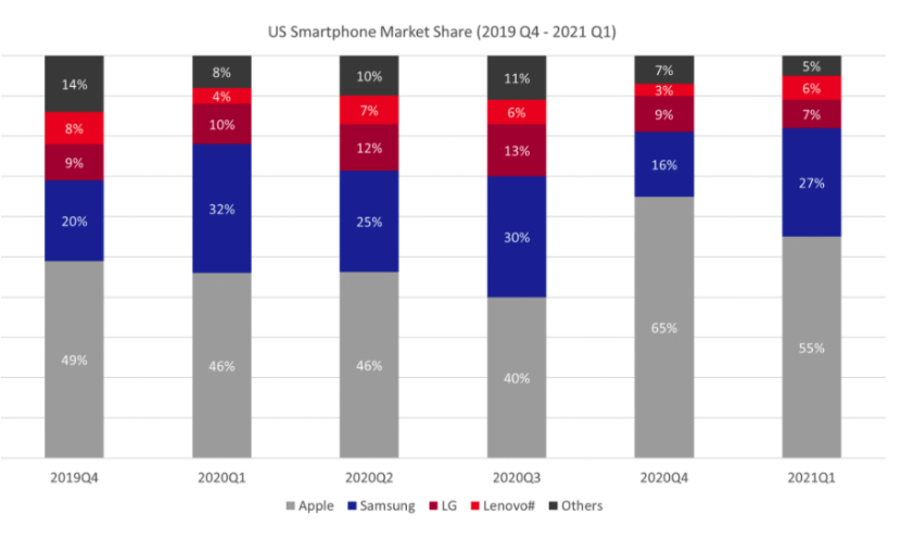 Apple Smartphone Market Share Comparison