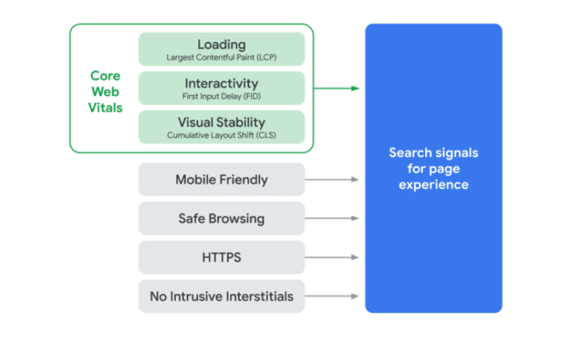 Google Page Experience Ranking Signals