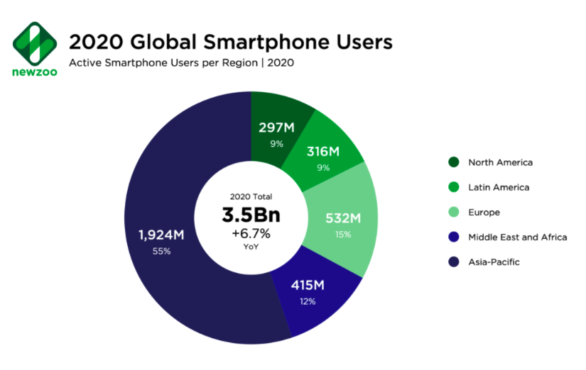 Mobile Global Use In Middle East, Africa